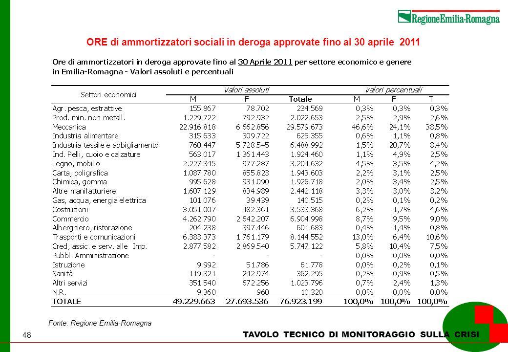 48 TAVOLO TECNICO DI MONITORAGGIO SULLA CRISI Fonte: Regione Emilia-Romagna ORE di ammortizzatori sociali in deroga approvate fino al 30 aprile 2011