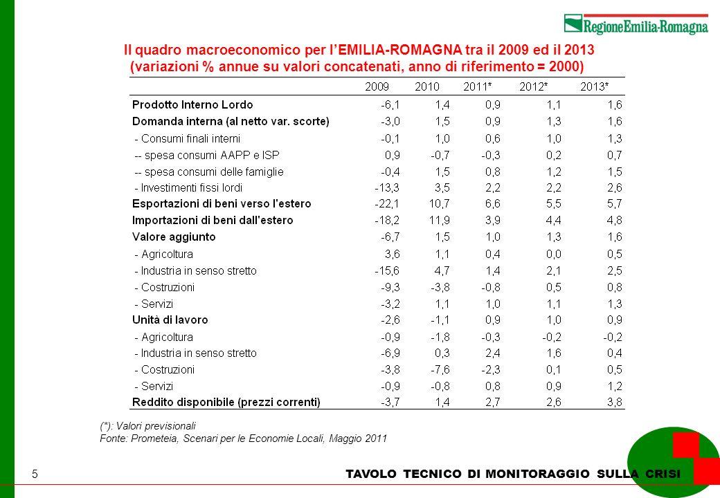 5 TAVOLO TECNICO DI MONITORAGGIO SULLA CRISI Il quadro macroeconomico per lEMILIA-ROMAGNA tra il 2009 ed il 2013 (variazioni % annue su valori concatenati, anno di riferimento = 2000) (*): Valori previsionali Fonte: Prometeia, Scenari per le Economie Locali, Maggio 2011