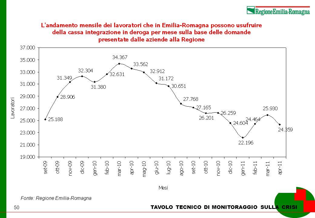 50 TAVOLO TECNICO DI MONITORAGGIO SULLA CRISI Fonte: Regione Emilia-Romagna