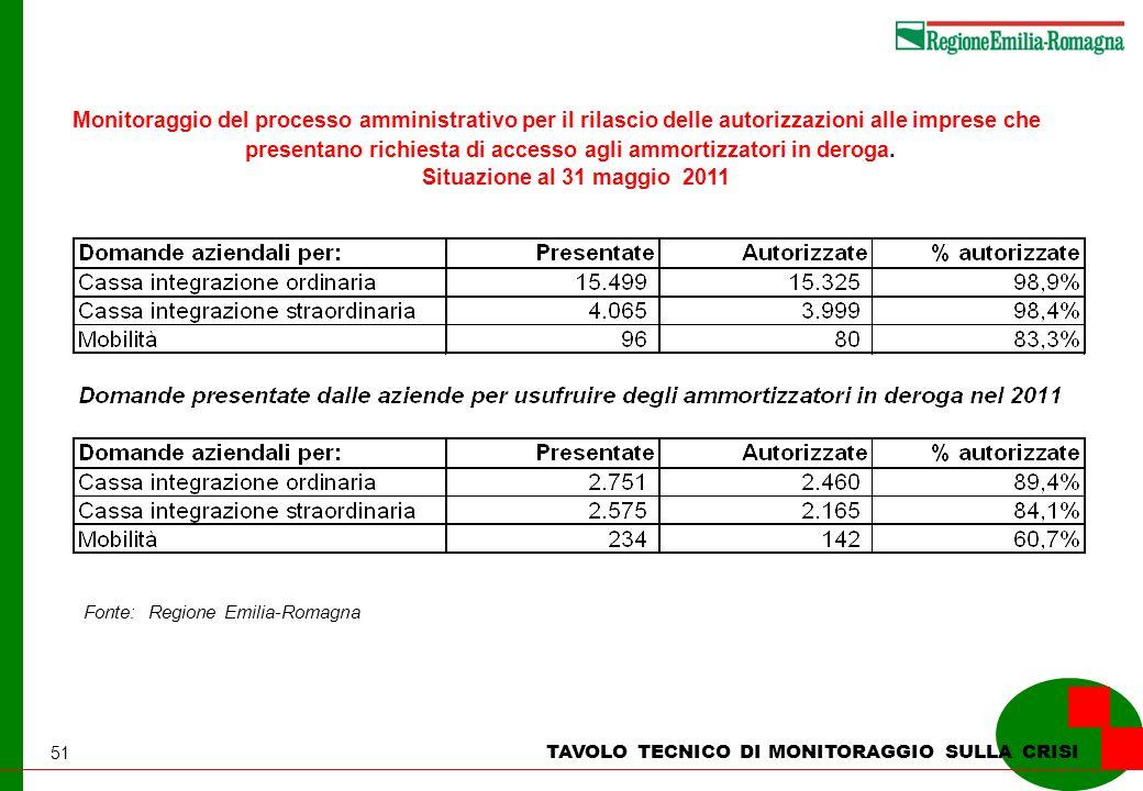 51 TAVOLO TECNICO DI MONITORAGGIO SULLA CRISI Monitoraggio del processo amministrativo per il rilascio delle autorizzazioni alle imprese che presentano richiesta di accesso agli ammortizzatori in deroga.