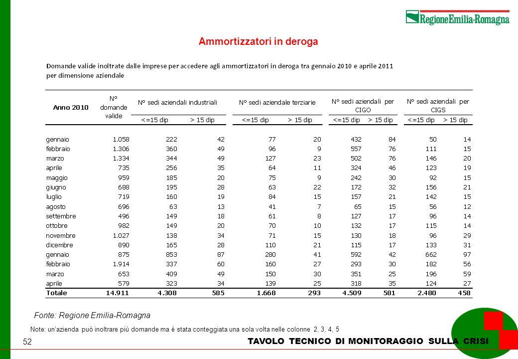 52 TAVOLO TECNICO DI MONITORAGGIO SULLA CRISI Ammortizzatori in deroga Note: unazienda può inoltrare più domande ma è stata conteggiata una sola volta nelle colonne 2, 3, 4, 5 Fonte: Regione Emilia-Romagna