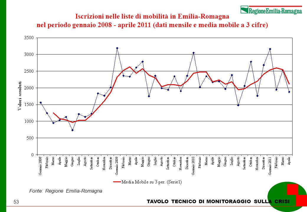 53 TAVOLO TECNICO DI MONITORAGGIO SULLA CRISI Iscrizioni nelle liste di mobilità in Emilia-Romagna nel periodo gennaio 2008 - aprile 2011 (dati mensile e media mobile a 3 cifre) Fonte: Regione Emilia-Romagna