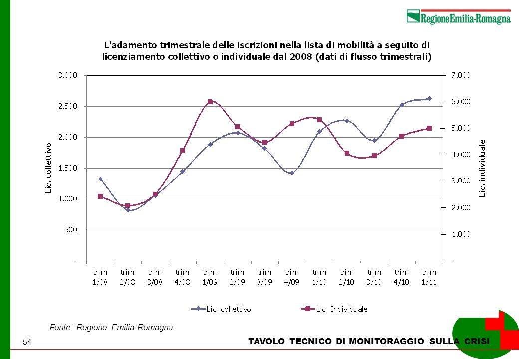 54 TAVOLO TECNICO DI MONITORAGGIO SULLA CRISI Fonte: Regione Emilia-Romagna