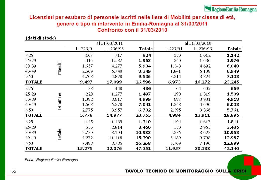 55 TAVOLO TECNICO DI MONITORAGGIO SULLA CRISI Licenziati per esubero di personale iscritti nelle liste di Mobilità per classe di età, genere e tipo di intervento in Emilia-Romagna al 31/03/2011 Confronto con il 31/03/2010 Fonte: Regione Emilia-Romagna