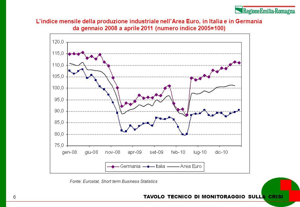 6 TAVOLO TECNICO DI MONITORAGGIO SULLA CRISI Lindice mensile della produzione industriale nellArea Euro, in Italia e in Germania da gennaio 2008 a aprile 2011 (numero indice 2005=100) Fonte: Eurostat, Short term Business Statistics