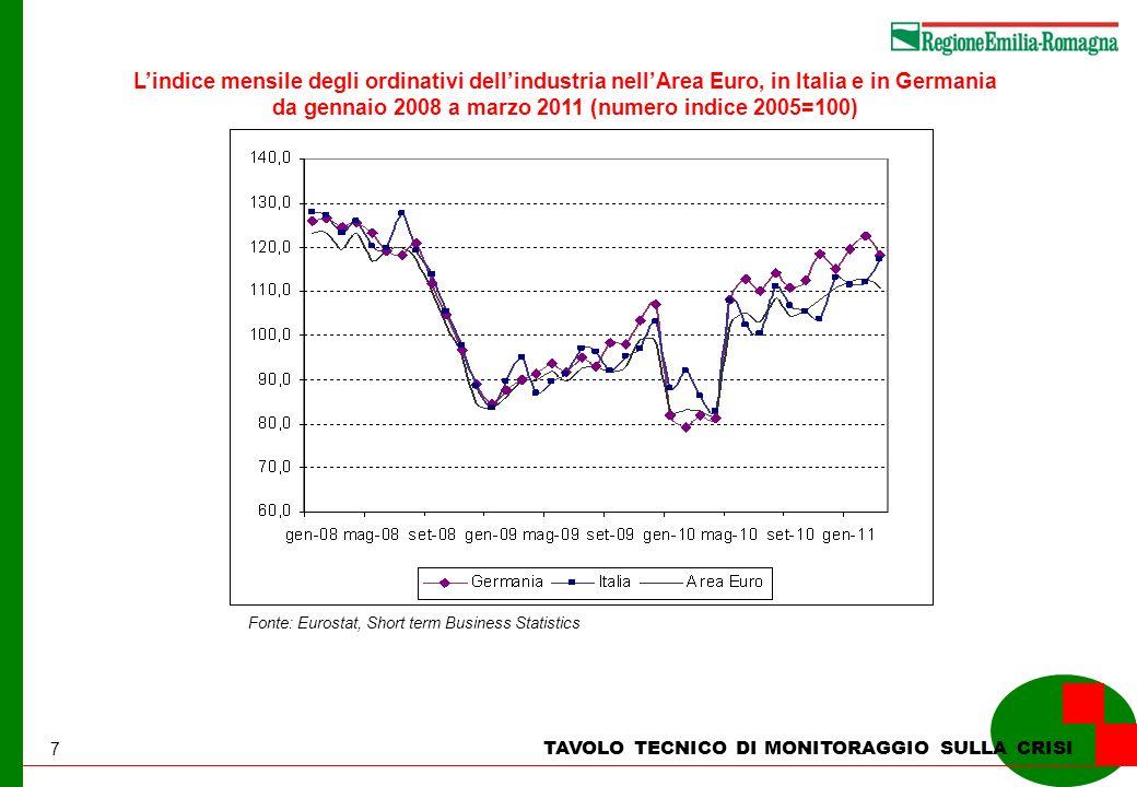 7 TAVOLO TECNICO DI MONITORAGGIO SULLA CRISI Lindice mensile degli ordinativi dellindustria nellArea Euro, in Italia e in Germania da gennaio 2008 a marzo 2011 (numero indice 2005=100) Fonte: Eurostat, Short term Business Statistics