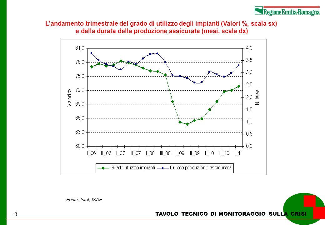8 TAVOLO TECNICO DI MONITORAGGIO SULLA CRISI Landamento trimestrale del grado di utilizzo degli impianti (Valori %, scala sx) e della durata della produzione assicurata (mesi, scala dx) Fonte: Istat, ISAE