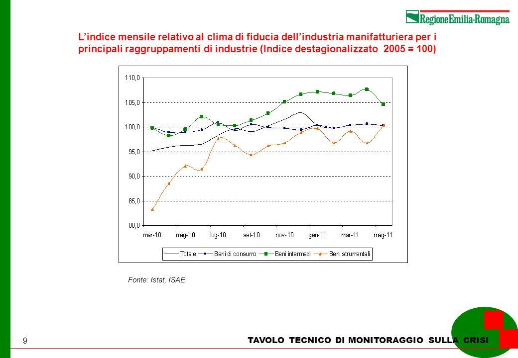 9 TAVOLO TECNICO DI MONITORAGGIO SULLA CRISI Lindice mensile relativo al clima di fiducia dellindustria manifatturiera per i principali raggruppamenti di industrie (Indice destagionalizzato 2005 = 100) Fonte: Istat, ISAE