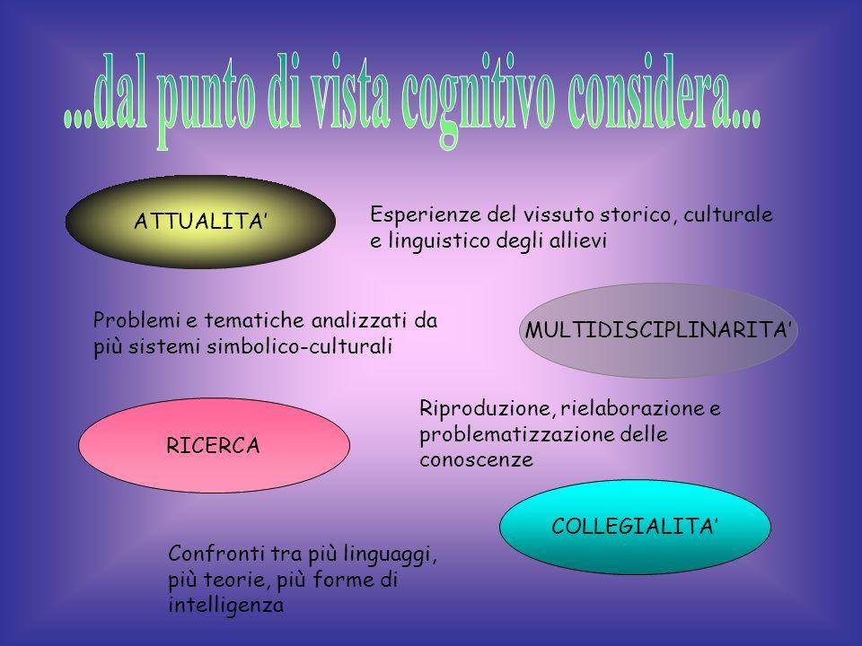 EXTRA-CURRICOLARECURRICOLARE Fa alludere ad una pratica della ricerca che trae i propri contenuti culturali nellinsieme di discipline che vivono nel c