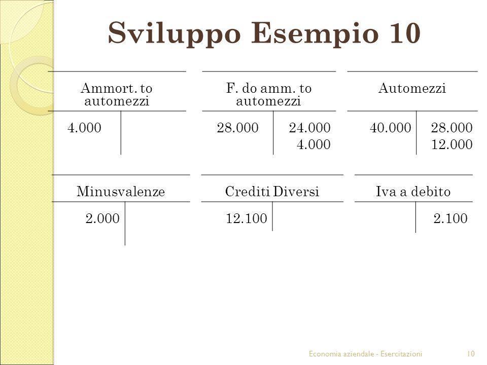 Economia aziendale - Esercitazioni10 Sviluppo Esempio 10 Ammort. to automezzi F. do amm. to automezzi Automezzi 4.00028.00024.000 4.000 40.00028.000 1