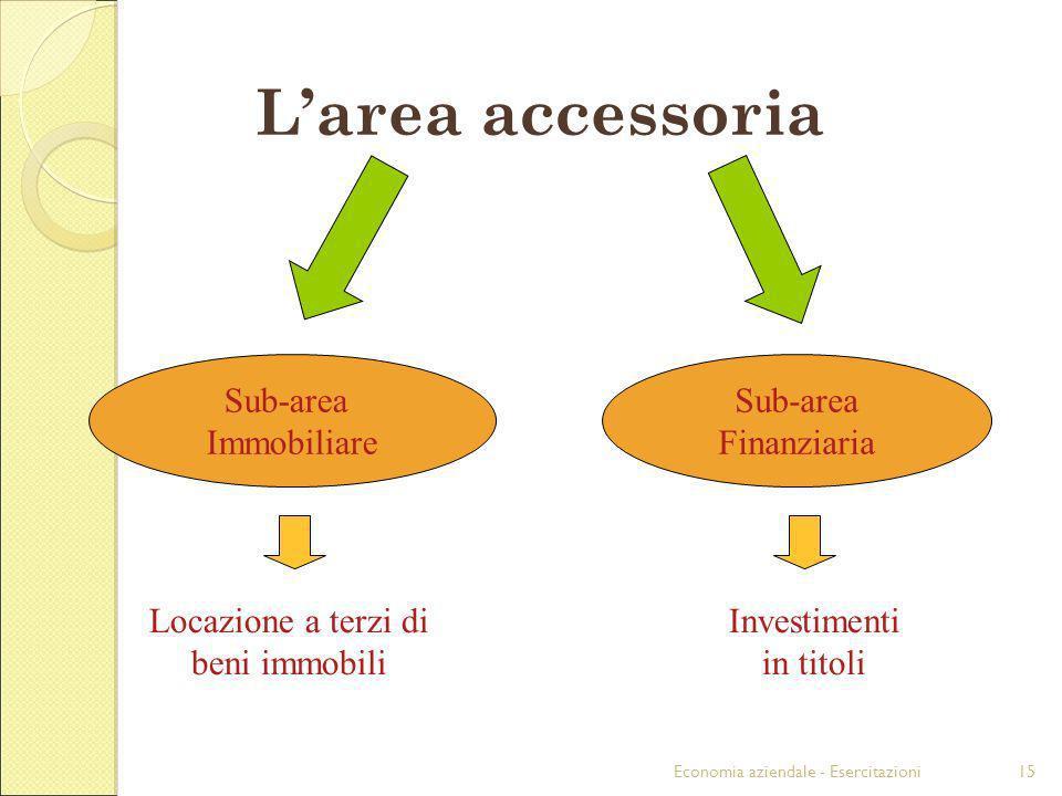 Economia aziendale - Esercitazioni15 Larea accessoria Sub-area Immobiliare Sub-area Finanziaria Locazione a terzi di beni immobili Investimenti in tit