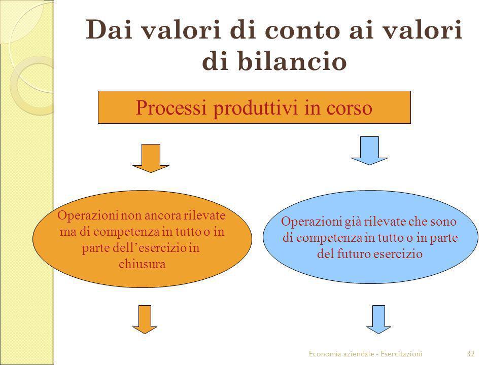 Economia aziendale - Esercitazioni32 Dai valori di conto ai valori di bilancio Processi produttivi in corso Operazioni non ancora rilevate ma di compe