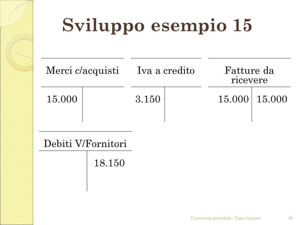 Economia aziendale - Esercitazioni41 Sviluppo esempio 15 Merci c/acquistiIva a creditoFatture da ricevere 15.0003.15015.000 Debiti V/Fornitori 18.150