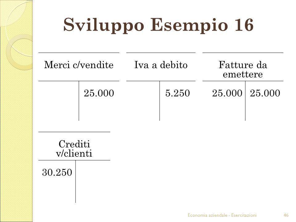 Economia aziendale - Esercitazioni46 Sviluppo Esempio 16 Merci c/venditeIva a debitoFatture da emettere 25.0005.25025.000 Crediti v/clienti 30.250