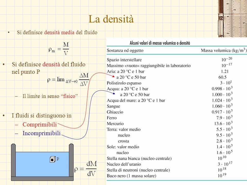 G.M. - Edile-Architettura 2004/05 La densità Si definisce densità media del fluido Si definisce densità del fluido nel punto P –Il limite in senso fis