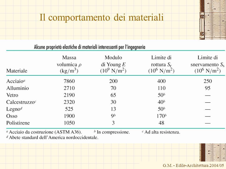 G.M. - Edile-Architettura 2004/05 Il comportamento dei materiali