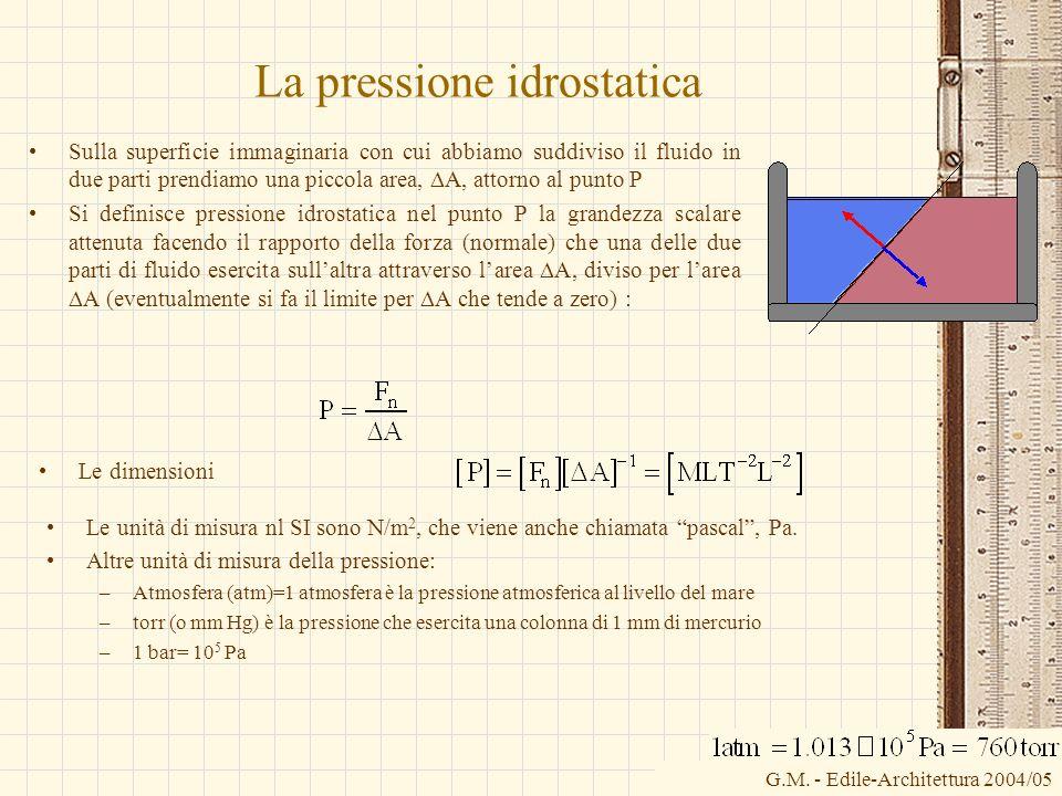 G.M. - Edile-Architettura 2004/05 La pressione idrostatica Sulla superficie immaginaria con cui abbiamo suddiviso il fluido in due parti prendiamo una