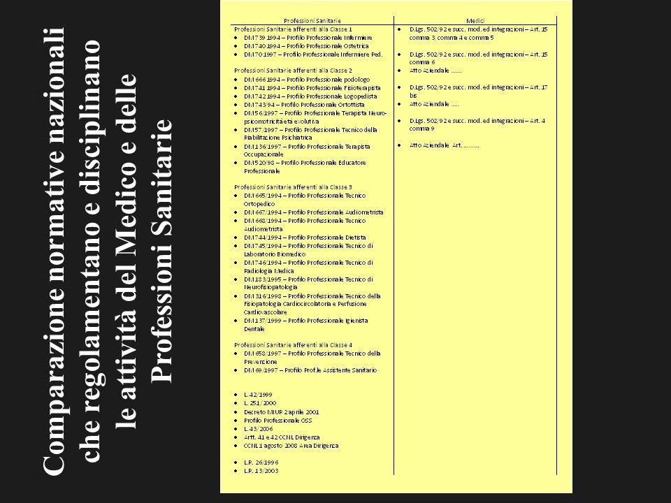 Comparazione normative nazionali che regolamentano e disciplinano le attività del Medico e delle Professioni Sanitarie
