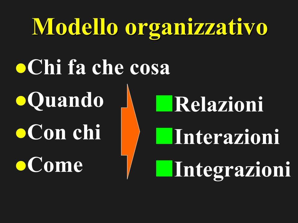 Modello organizzativo Chi fa che cosa Quando Con chi Come Relazioni Interazioni Integrazioni