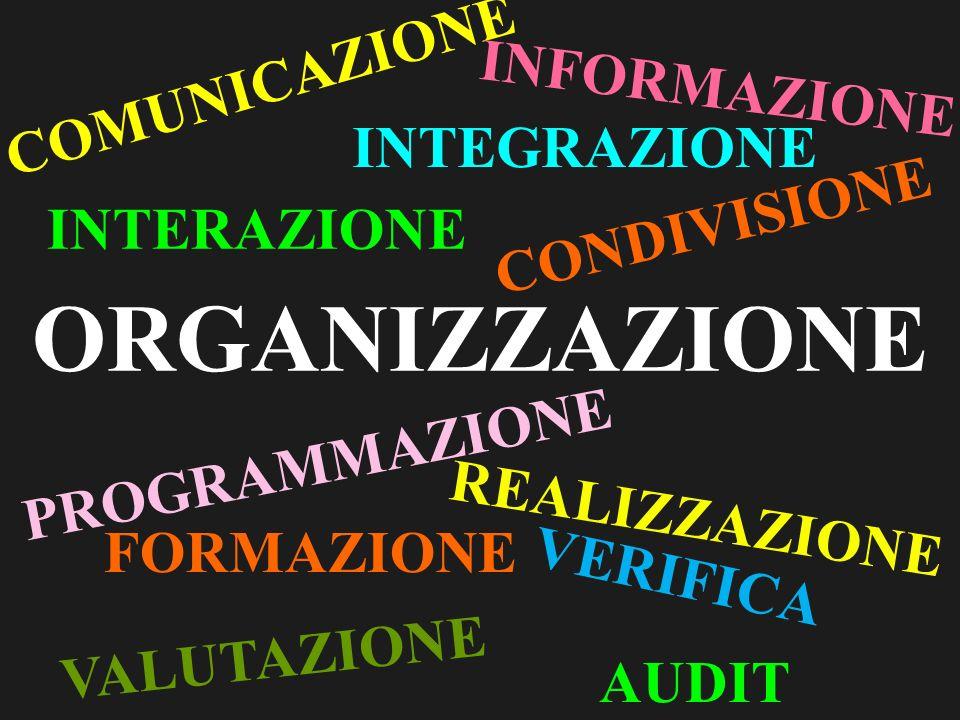 ORGANIZZAZIONE COMUNICAZIONE INTERAZIONE INTEGRAZIONE FORMAZIONE PROGRAMMAZIONE INFORMAZIONE VERIFICA VALUTAZIONE REALIZZAZIONE CONDIVISIONE AUDIT