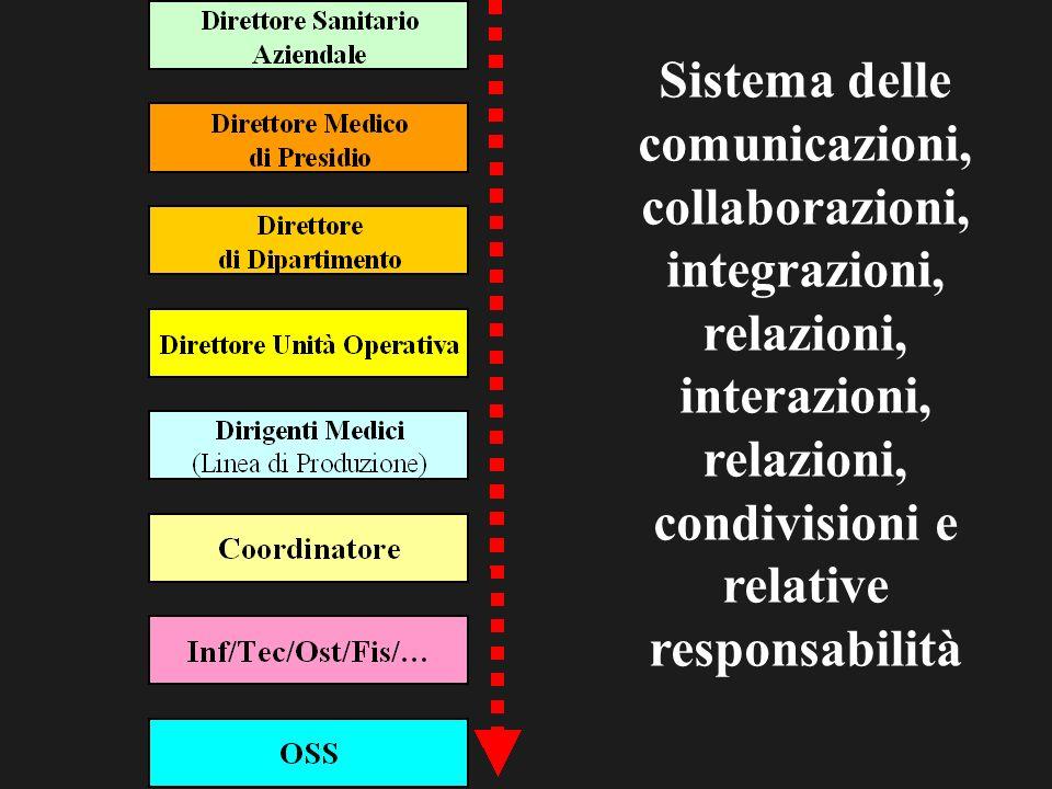Sistema delle comunicazioni, collaborazioni, integrazioni, relazioni, interazioni, relazioni, condivisioni e relative responsabilità