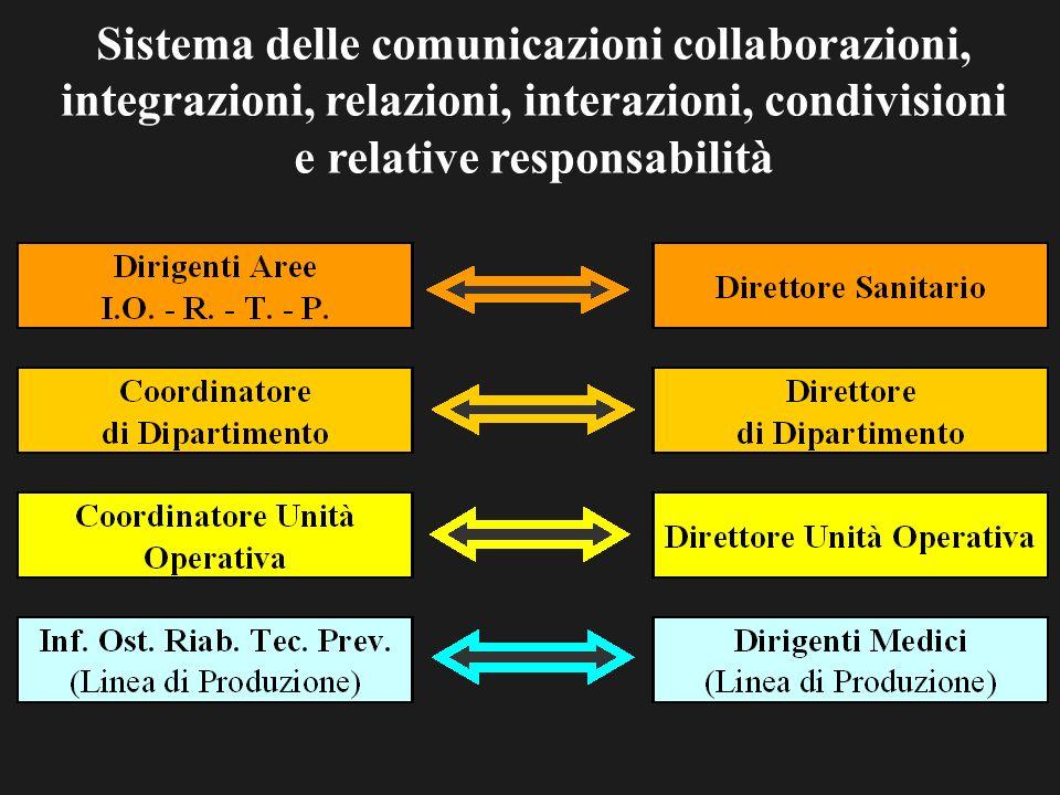 Sistema delle comunicazioni collaborazioni, integrazioni, relazioni, interazioni, condivisioni e relative responsabilità