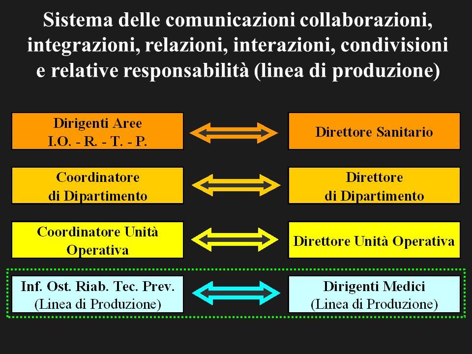 Sistema delle comunicazioni collaborazioni, integrazioni, relazioni, interazioni, condivisioni e relative responsabilità (linea di produzione)