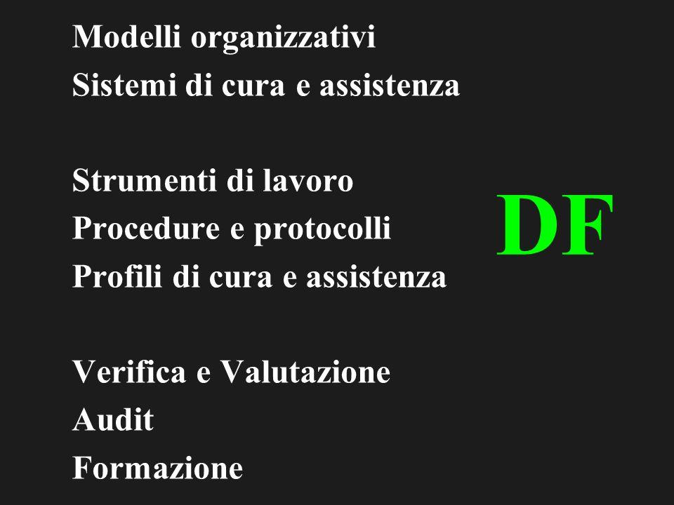 Modelli organizzativi Sistemi di cura e assistenza Strumenti di lavoro Procedure e protocolli Profili di cura e assistenza Verifica e Valutazione Audit Formazione DF