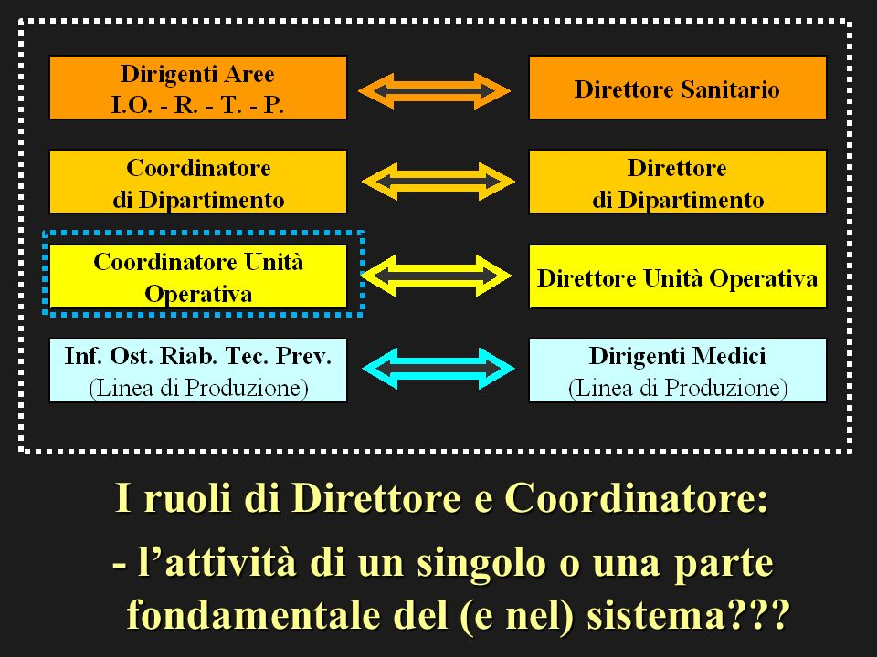 I ruoli di Direttore e Coordinatore: - lattività di un singolo o una parte fondamentale del (e nel) sistema