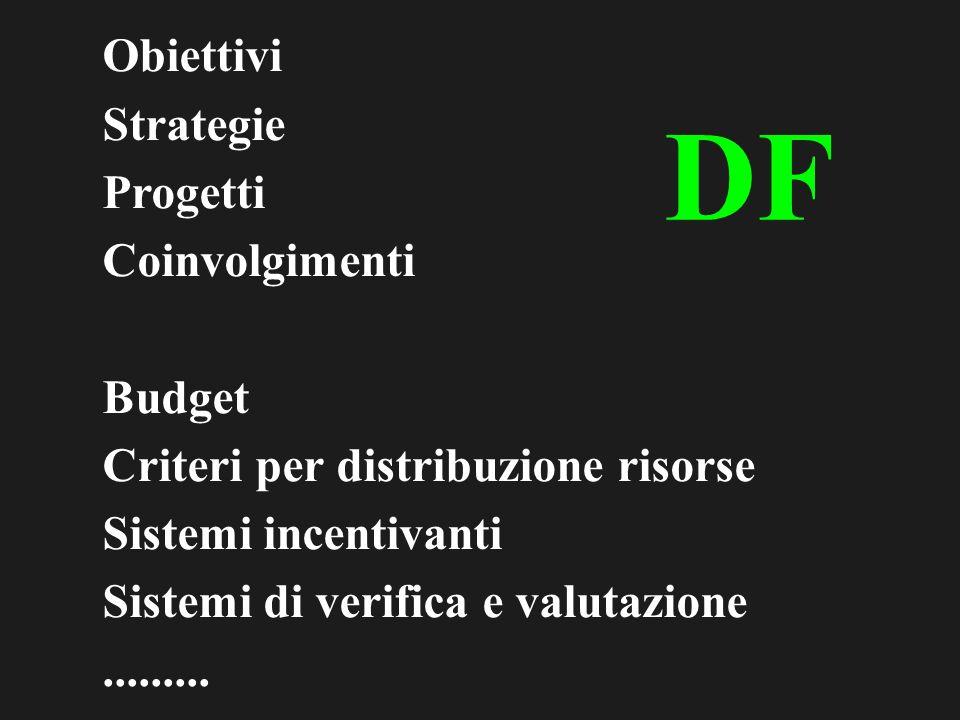 Obiettivi Strategie Progetti Coinvolgimenti Budget Criteri per distribuzione risorse Sistemi incentivanti Sistemi di verifica e valutazione.........