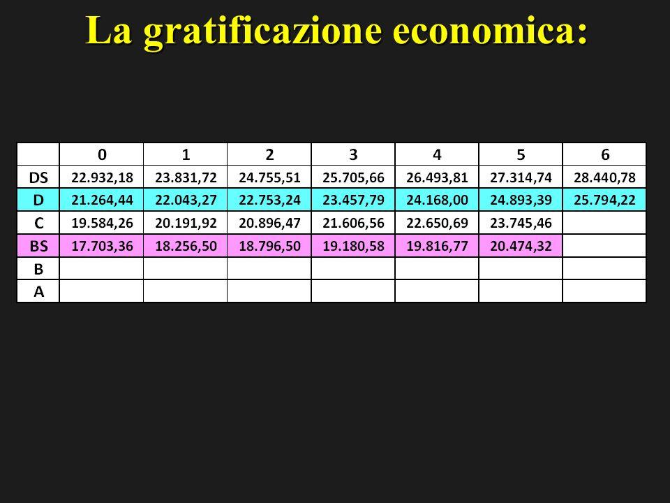 La gratificazione economica:
