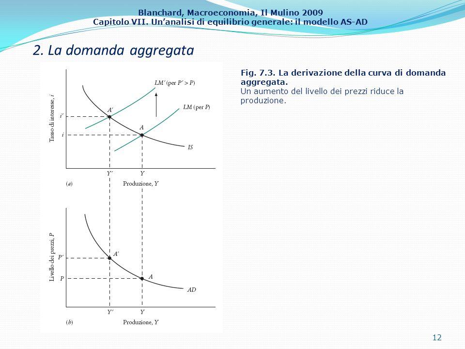 Blanchard, Macroeconomia, Il Mulino 2009 Capitolo VII. Unanalisi di equilibrio generale: il modello AS-AD 2. La domanda aggregata 12 Fig. 7.3. La deri