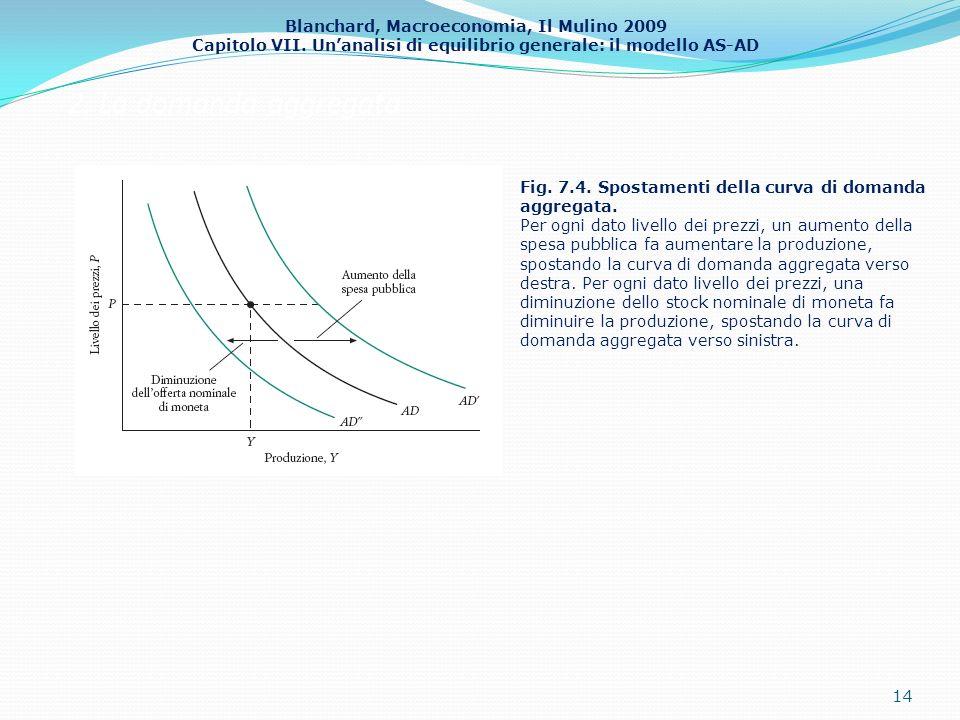 Blanchard, Macroeconomia, Il Mulino 2009 Capitolo VII. Unanalisi di equilibrio generale: il modello AS-AD 2. La domanda aggregata 14 Fig. 7.4. Spostam