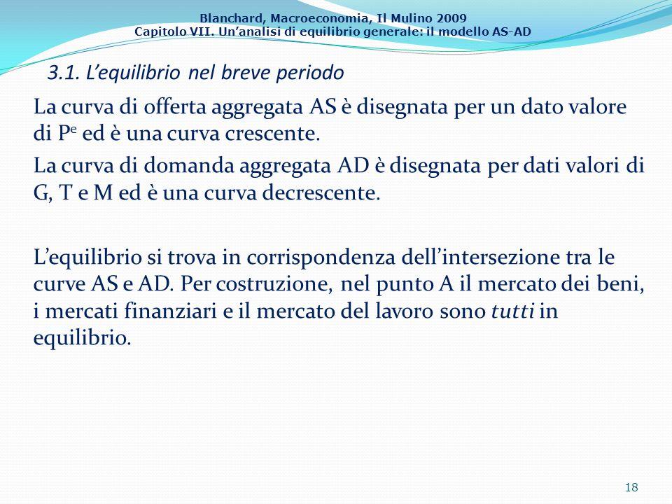 Blanchard, Macroeconomia, Il Mulino 2009 Capitolo VII. Unanalisi di equilibrio generale: il modello AS-AD 3.1. Lequilibrio nel breve periodo La curva