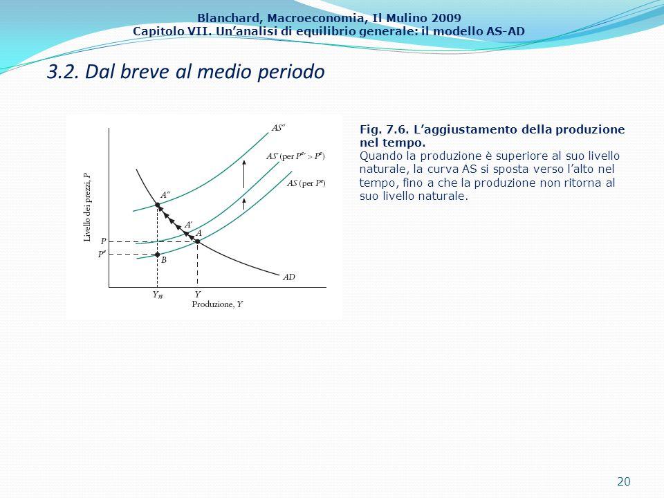 Blanchard, Macroeconomia, Il Mulino 2009 Capitolo VII. Unanalisi di equilibrio generale: il modello AS-AD 3.2. Dal breve al medio periodo 20 Fig. 7.6.