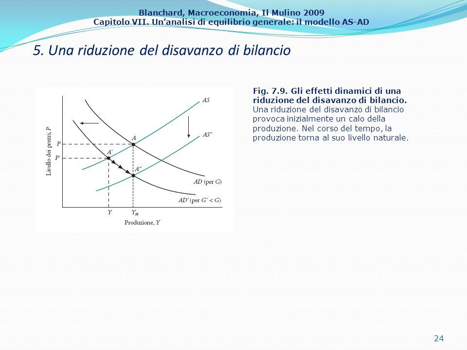 Blanchard, Macroeconomia, Il Mulino 2009 Capitolo VII. Unanalisi di equilibrio generale: il modello AS-AD 5. Una riduzione del disavanzo di bilancio 2