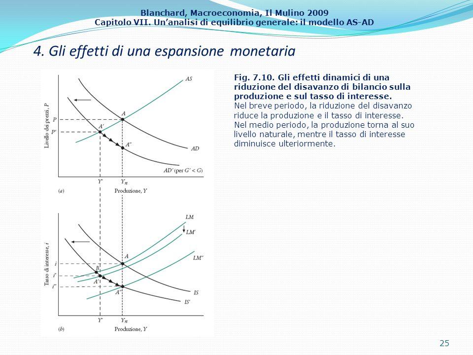 Blanchard, Macroeconomia, Il Mulino 2009 Capitolo VII. Unanalisi di equilibrio generale: il modello AS-AD 4. Gli effetti di una espansione monetaria 2