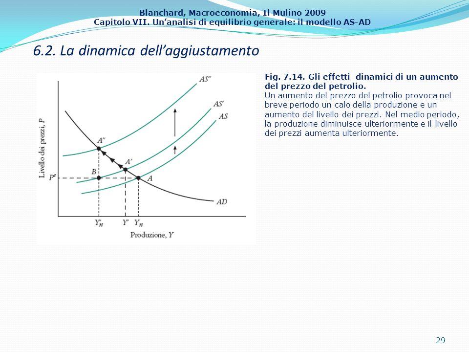 Blanchard, Macroeconomia, Il Mulino 2009 Capitolo VII. Unanalisi di equilibrio generale: il modello AS-AD 6.2. La dinamica dellaggiustamento 29 Fig. 7