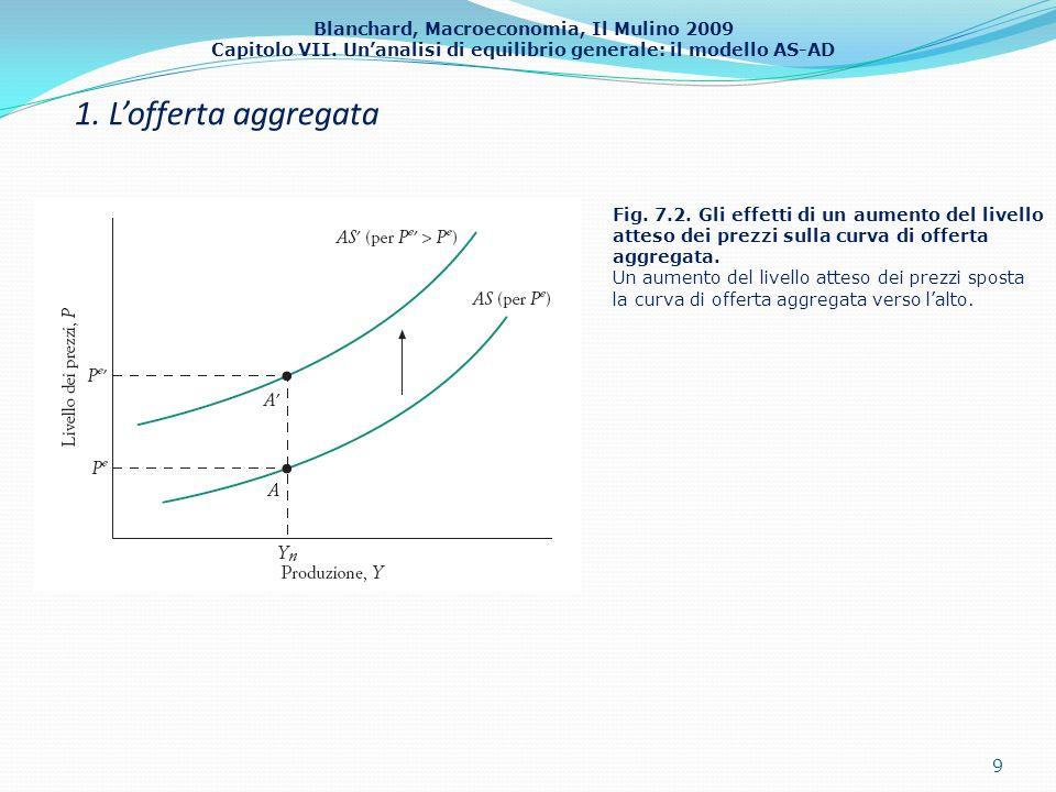 Blanchard, Macroeconomia, Il Mulino 2009 Capitolo VII. Unanalisi di equilibrio generale: il modello AS-AD 1. Lofferta aggregata 9 Fig. 7.2. Gli effett