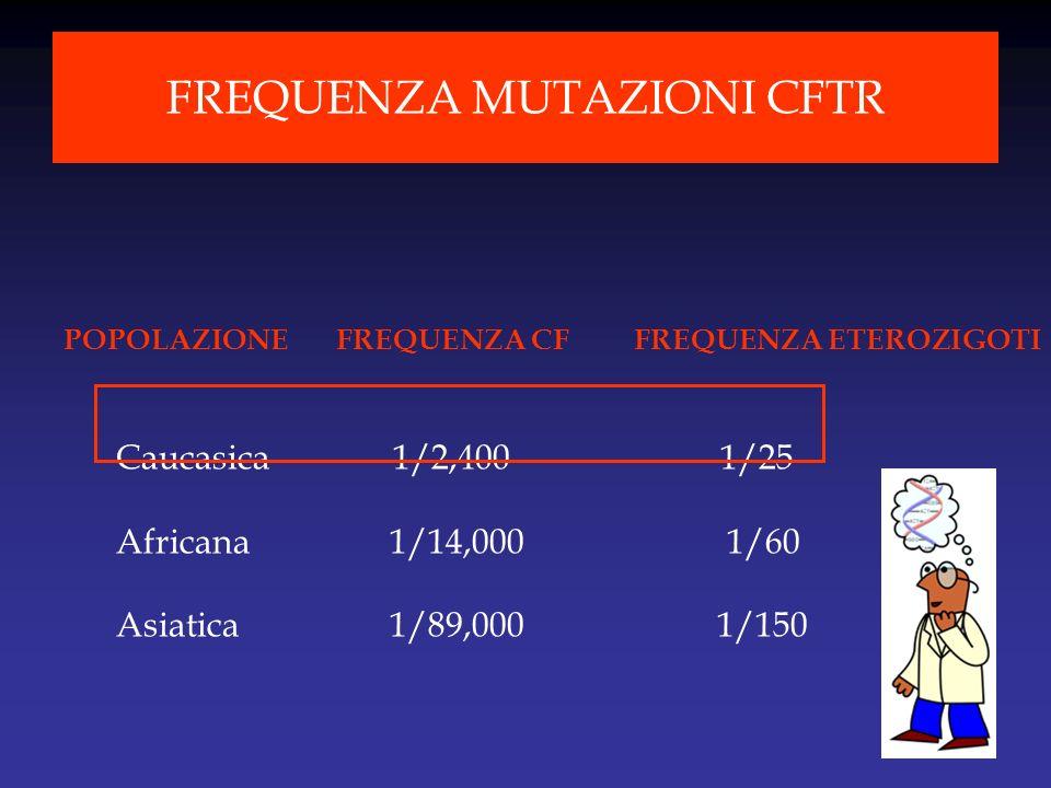 POPOLAZIONE FREQUENZA CF FREQUENZA ETEROZIGOTI Caucasica 1/2,400 1/25 Africana 1/14,000 1/60 Asiatica 1/89,000 1/150 FREQUENZA MUTAZIONI CFTR