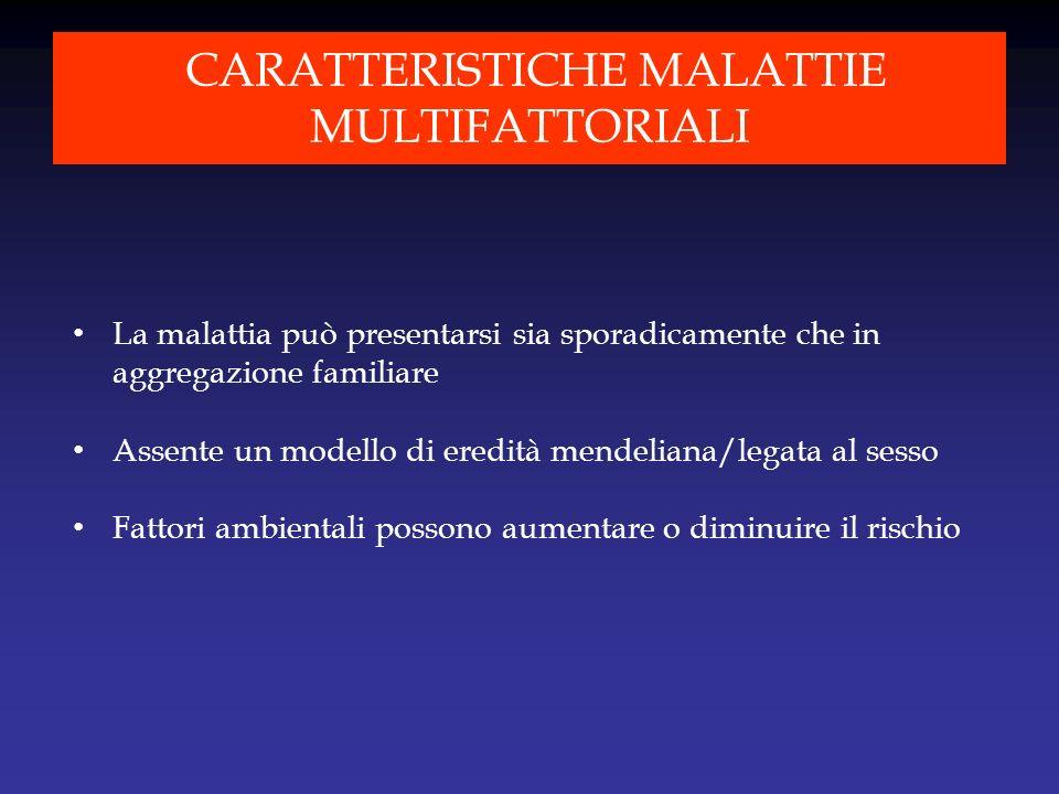 LE MALATTIE MULTIFATTORIALI SONO CARATTERIZZATE DA INTERAZIONI GENE-GENE E GENE-AMBIENTE Gene 1 Gene 2 Gene 3 Gene 4 Amb 1 Amb 2 Amb 3 Amb 4Fenotipo malattia