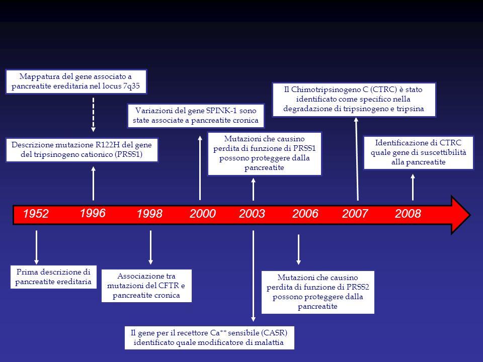 1952 Prima descrizione di pancreatite ereditaria 1996 Descrizione mutazione R122H del gene del tripsinogeno cationico (PRSS1) Mappatura del gene assoc