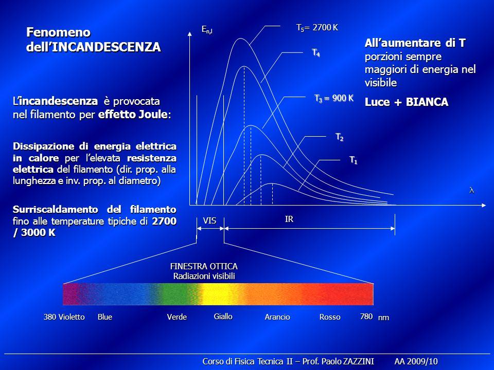 Corso di Fisica Tecnica II – Prof. Paolo ZAZZINI AA 2009/10 E n,l T1T1T1T1 T2T2T2T2 T 3 = 900 K T4T4T4T4 VIS IR 380 780 FINESTRA OTTICA Radiazioni vis