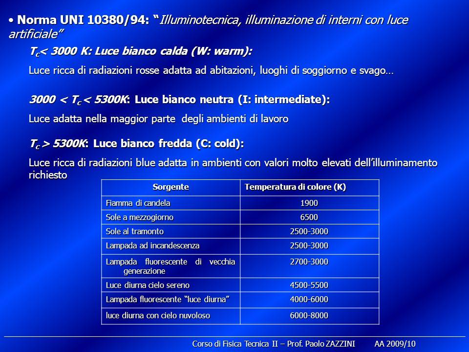 Corso di Fisica Tecnica II – Prof. Paolo ZAZZINI AA 2009/10 Norma UNI 10380/94: Illuminotecnica, illuminazione di interni con luce artificiale Norma U