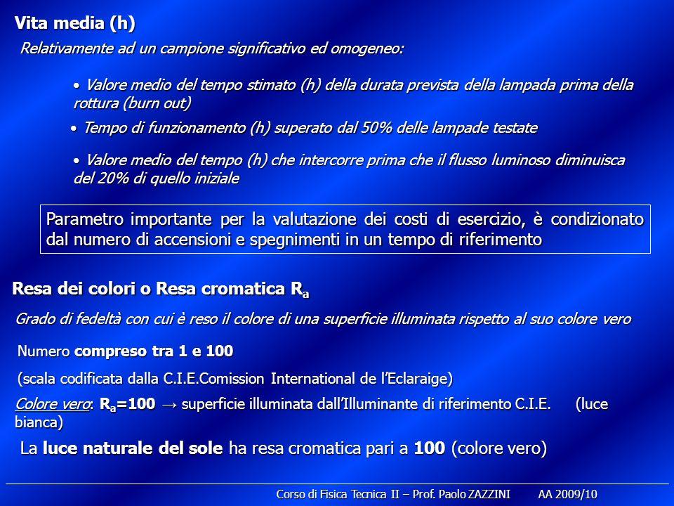 Corso di Fisica Tecnica II – Prof. Paolo ZAZZINI AA 2009/10 Vita media (h) Relativamente ad un campione significativo ed omogeneo: Valore medio del te