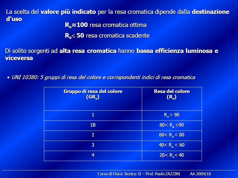 Corso di Fisica Tecnica II – Prof. Paolo ZAZZINI AA 2009/10 R a100 resa cromatica ottima R a100 resa cromatica ottima R a 50 resa cromatica scadente R