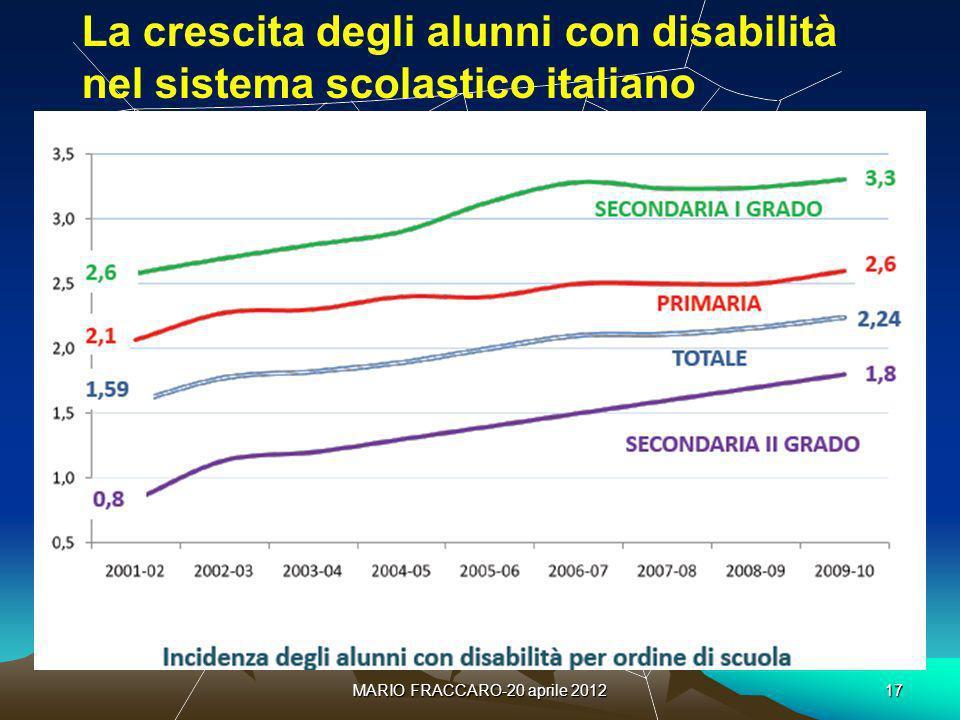 MARIO FRACCARO-20 aprile 201217 La crescita degli alunni con disabilità nel sistema scolastico italiano