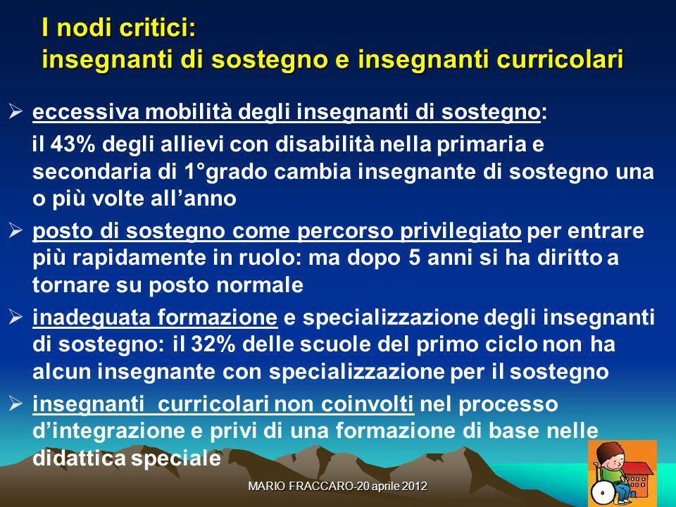 MARIO FRACCARO-20 aprile 201223 I nodi critici: insegnanti di sostegno e insegnanti curricolari eccessiva mobilità degli insegnanti di sostegno: il 43