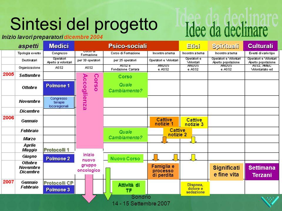 Sondrio 14 - 15 Settembre 2007 Parlando di Polmone...per parlare di Persona Sintesi del progetto Nuovo Corso CorsoAccoglienza Corso Quale Cambiamento.