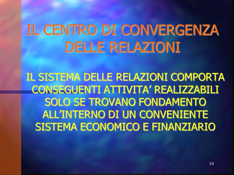 IL CENTRO DI CONVERGENZA DELLE RELAZIONI IL SISTEMA DELLE RELAZIONI COMPORTA CONSEGUENTI ATTIVITA REALIZZABILI SOLO SE TROVANO FONDAMENTO ALLINTERNO D